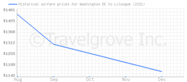 Price overview for flights from Washington DC to Lilongwe