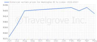 Price overview for flights from Washington DC to Lisbon