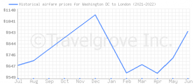 Price overview for flights from Washington DC to London