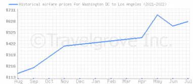Price overview for flights from Washington DC to Los Angeles