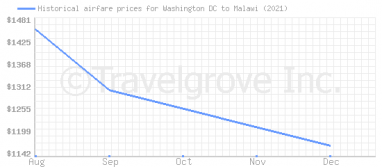 Price overview for flights from Washington DC to Malawi