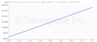 Price overview for flights from Washington DC to Malaysia