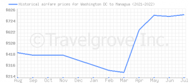 Price overview for flights from Washington DC to Managua