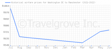 Price overview for flights from Washington DC to Manchester
