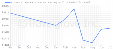 Price overview for flights from Washington DC to Manila