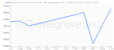Price overview for flights from Washington DC to Mexico City