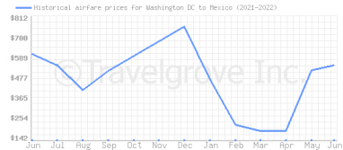 Price overview for flights from Washington DC to Mexico