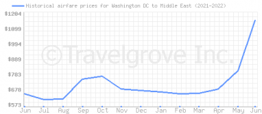 Price overview for flights from Washington DC to Middle East