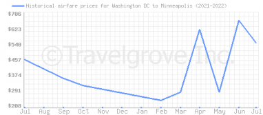 Price overview for flights from Washington DC to Minneapolis