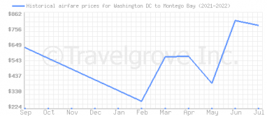 Price overview for flights from Washington DC to Montego Bay