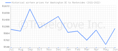 Price overview for flights from Washington DC to Montevideo