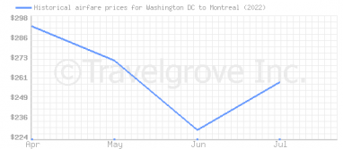 Price overview for flights from Washington DC to Montreal