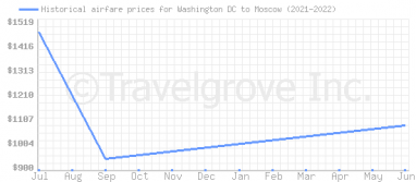 Price overview for flights from Washington DC to Moscow