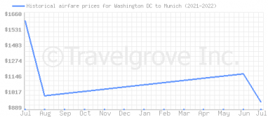 Price overview for flights from Washington DC to Munich