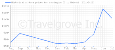 Price overview for flights from Washington DC to Nairobi