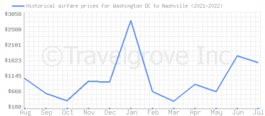 Price overview for flights from Washington DC to Nashville
