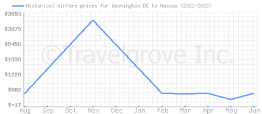 Price overview for flights from Washington DC to Nassau