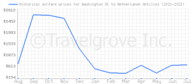 Price overview for flights from Washington DC to Netherlands Antilles
