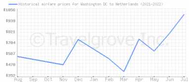 Price overview for flights from Washington DC to Netherlands