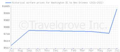 Price overview for flights from Washington DC to New Orleans