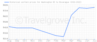 Price overview for flights from Washington DC to Nicaragua