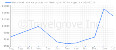 Price overview for flights from Washington DC to Nigeria