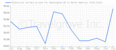 Price overview for flights from Washington DC to North America