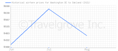 Price overview for flights from Washington DC to Oakland