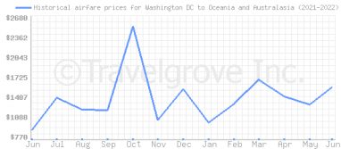 Price overview for flights from Washington DC to Oceania and Australasia