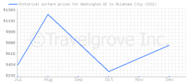Price overview for flights from Washington DC to Oklahoma City