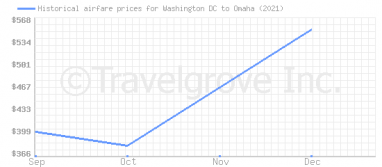 Price overview for flights from Washington DC to Omaha