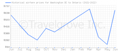 Price overview for flights from Washington DC to Ontario