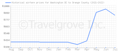 Price overview for flights from Washington DC to Orange County