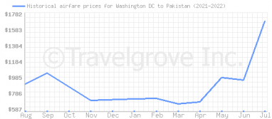Price overview for flights from Washington DC to Pakistan