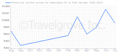Price overview for flights from Washington DC to Palm Springs