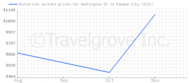 Price overview for flights from Washington DC to Panama City