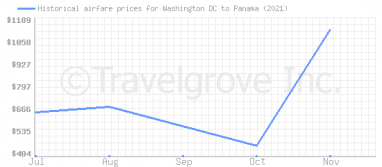 Price overview for flights from Washington DC to Panama