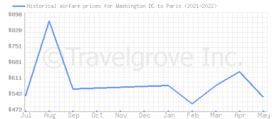 Price overview for flights from Washington DC to Paris