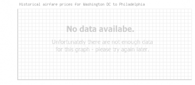 Price overview for flights from Washington DC to Philadelphia
