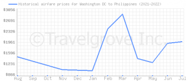 Price overview for flights from Washington DC to Philippines