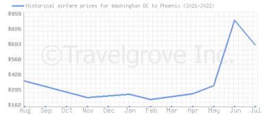 Price overview for flights from Washington DC to Phoenix