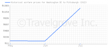 Price overview for flights from Washington DC to Pittsburgh