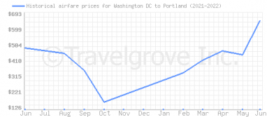 Price overview for flights from Washington DC to Portland