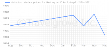 Price overview for flights from Washington DC to Portugal