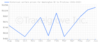Price overview for flights from Washington DC to Pristina