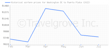 Price overview for flights from Washington DC to Puerto Plata