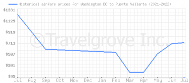Price overview for flights from Washington DC to Puerto Vallarta