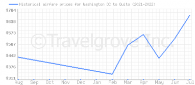 Price overview for flights from Washington DC to Quito