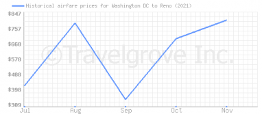 Price overview for flights from Washington DC to Reno