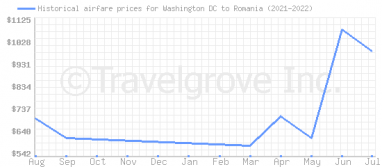 Price overview for flights from Washington DC to Romania